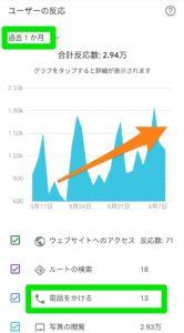 グーグルマイビジネス1ヶ月のデータ